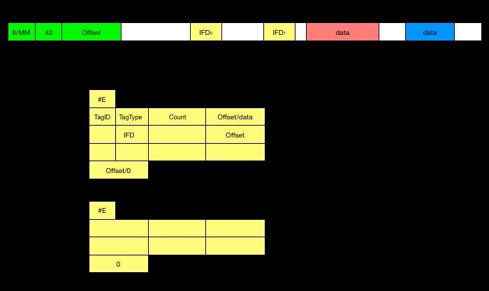 The Metadata in TIFF files - Exiv2
