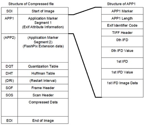 The Metadata in JPEG files - Exiv2